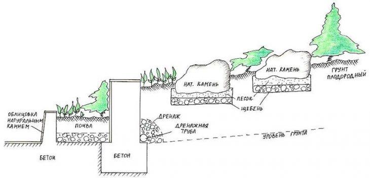 виды альпийских горок фото