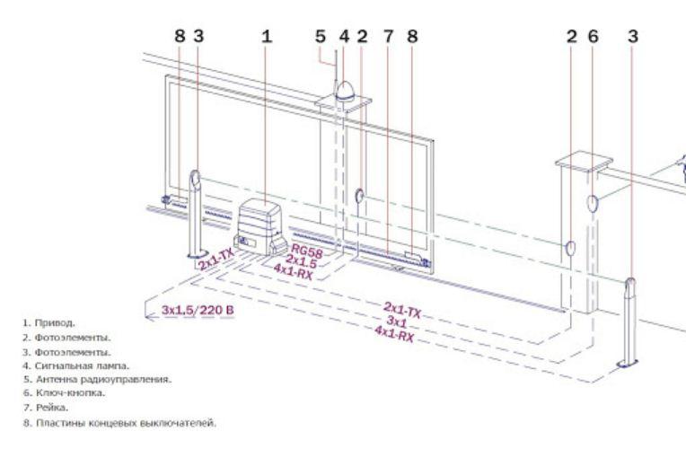 конструкции въездных ворот