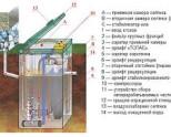 Сравнение автономной канализации «Топас 15» с другими методами очистки стоков