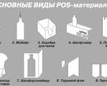 Как увеличить эффективность маркетинга при помощи POS материалов