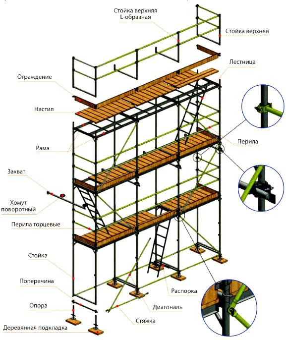 Строительные леса при работе с фасадом